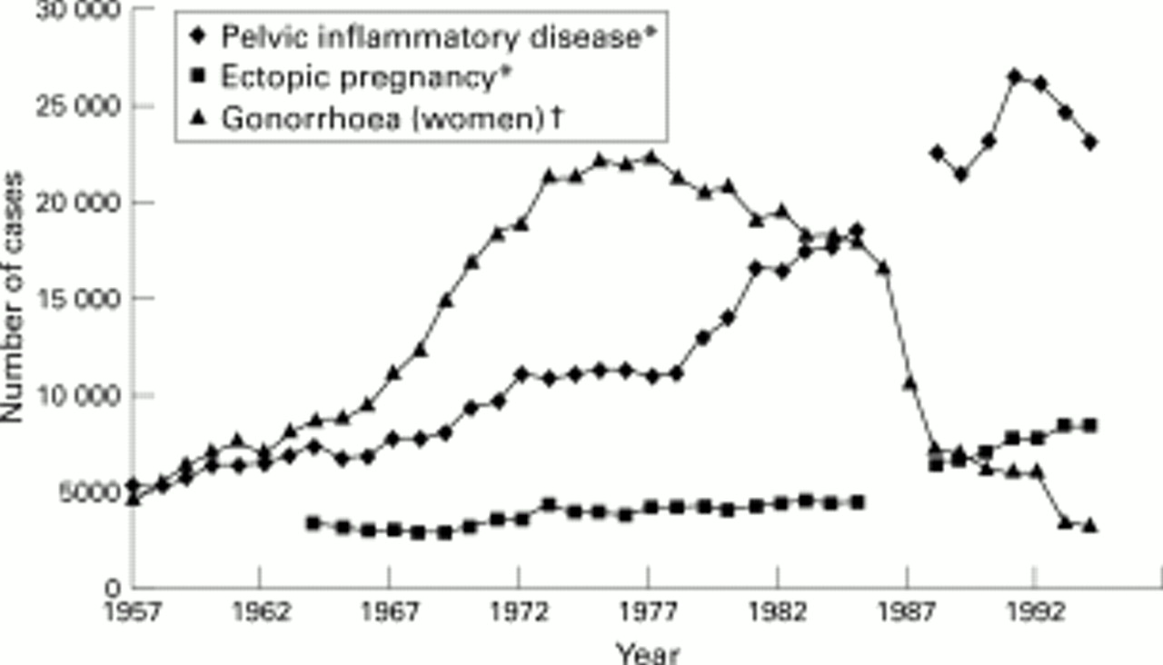 Small pelvis and inflammatory diseases
