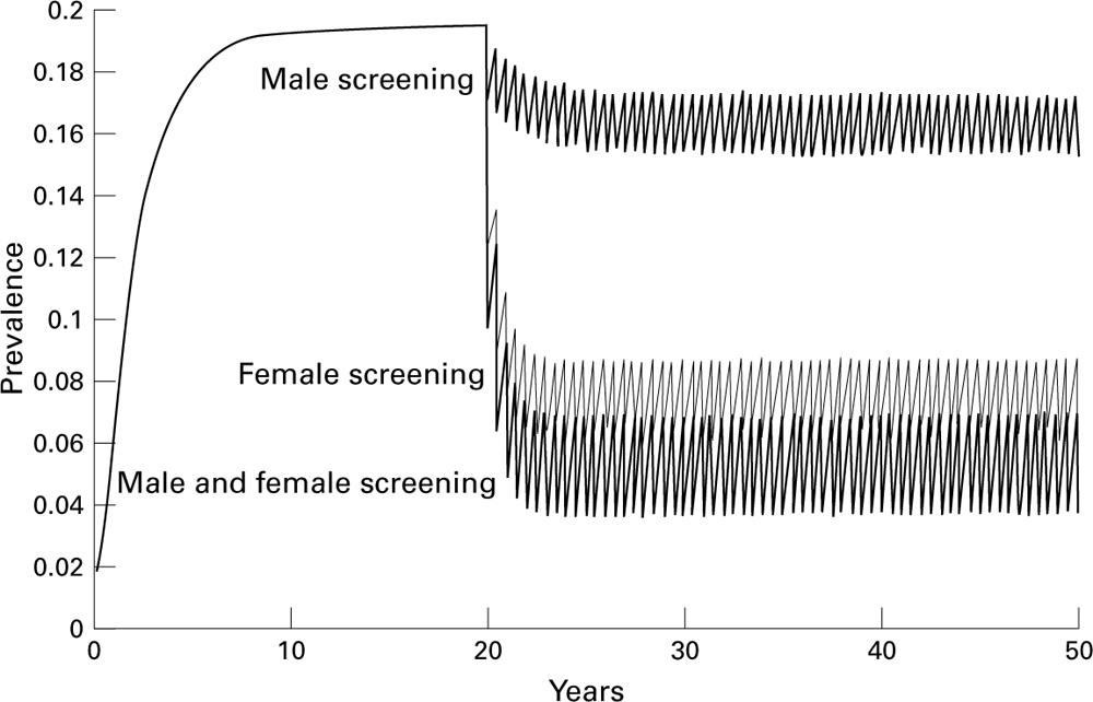 Trichomonas vaginalis epidemiology: parameterising and
