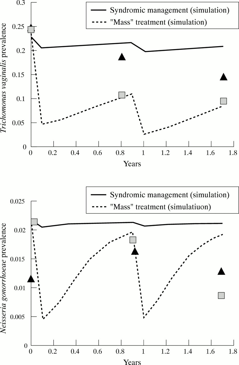 Syndromic management of std ppt presentation