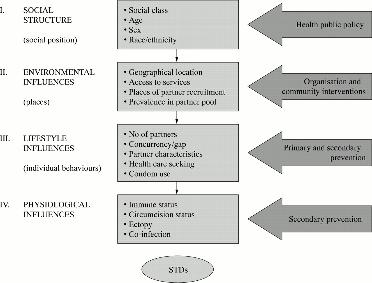 Social deseases contracted by sex