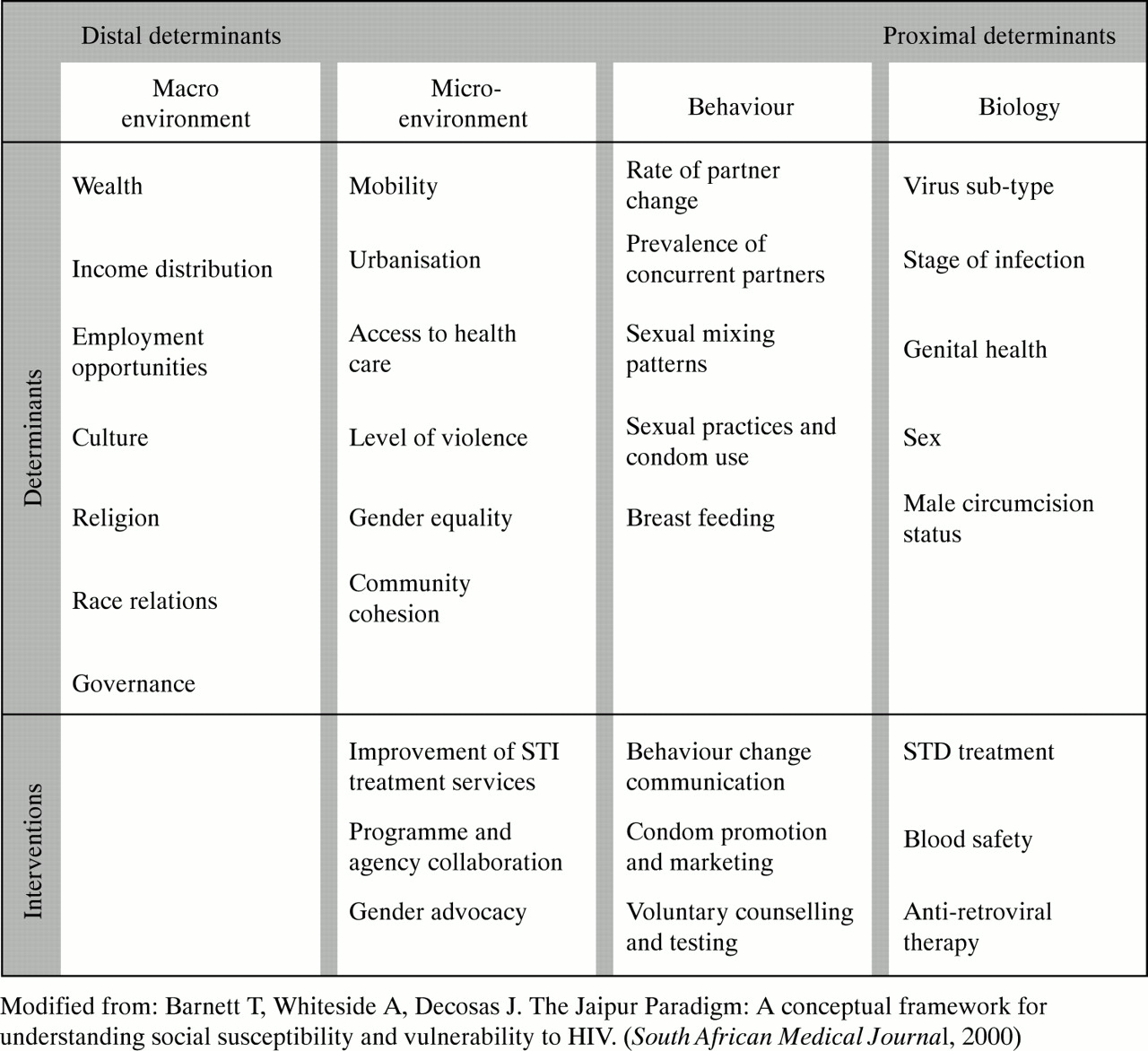 Understanding sexually transmitted infections stis in rural communities
