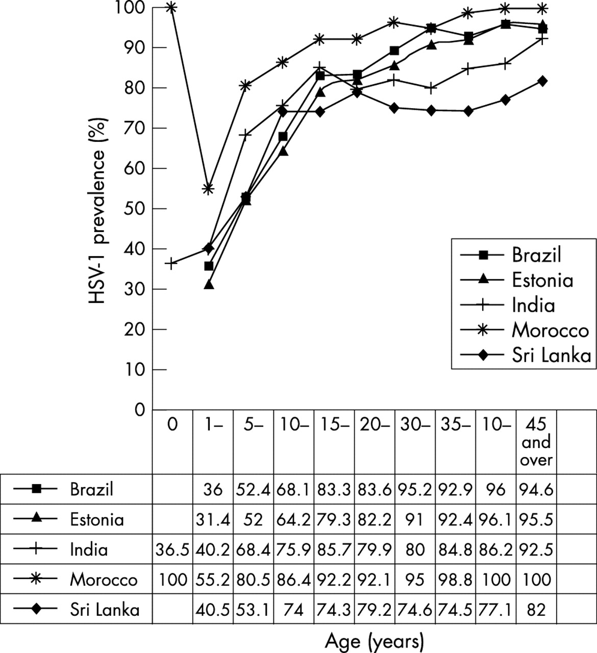 Seroepidemiological study of herpes simplex virus types 1