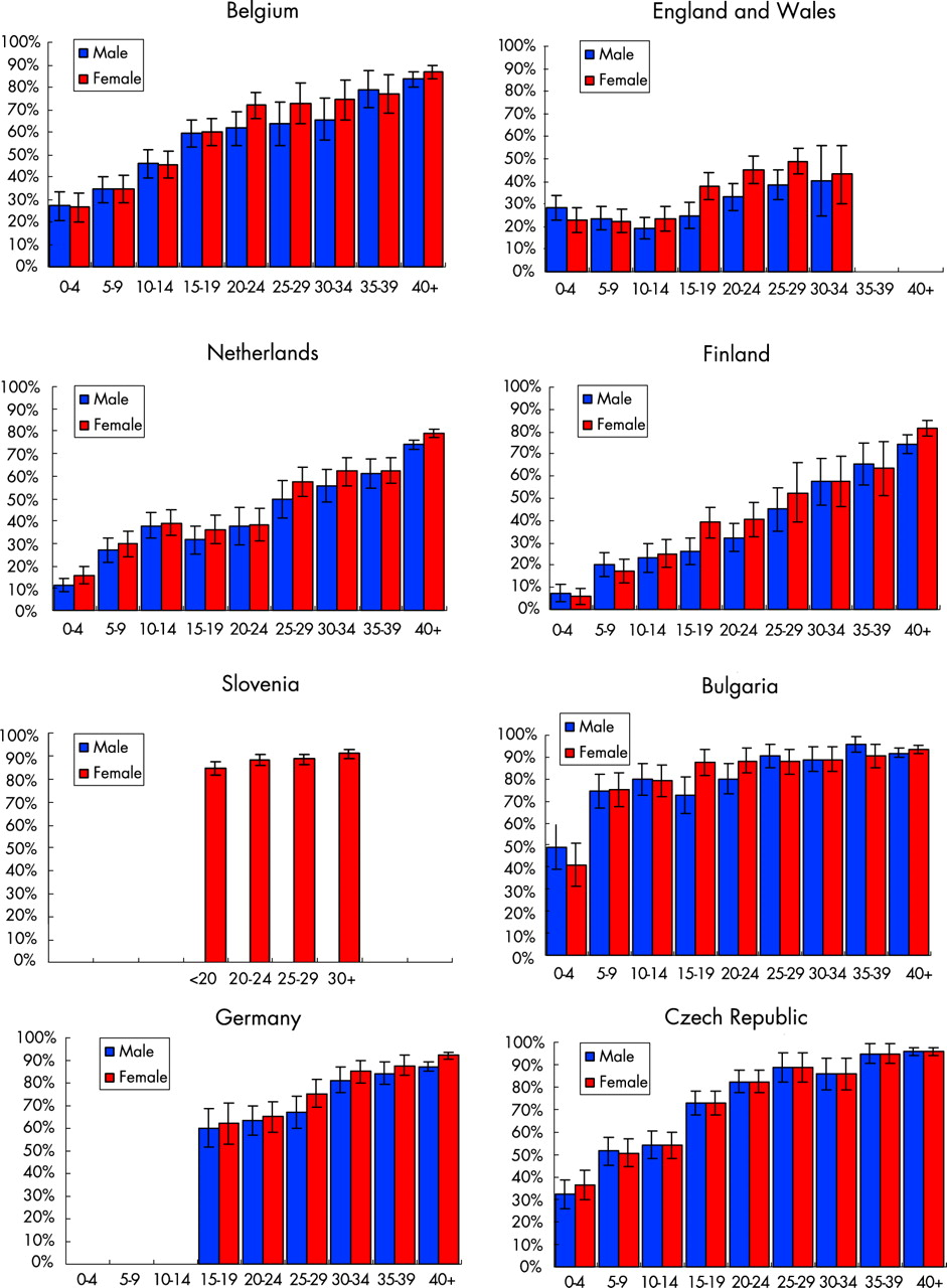 The seroepidemiology of herpes simplex virus type 1 and 2 in Europe