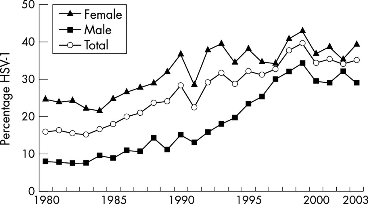 Changing epidemiology of genital herpes simplex virus infection in