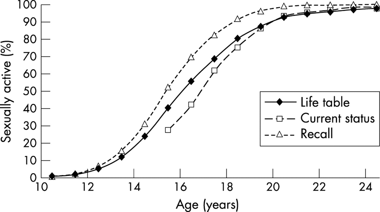 Average age first sexually active