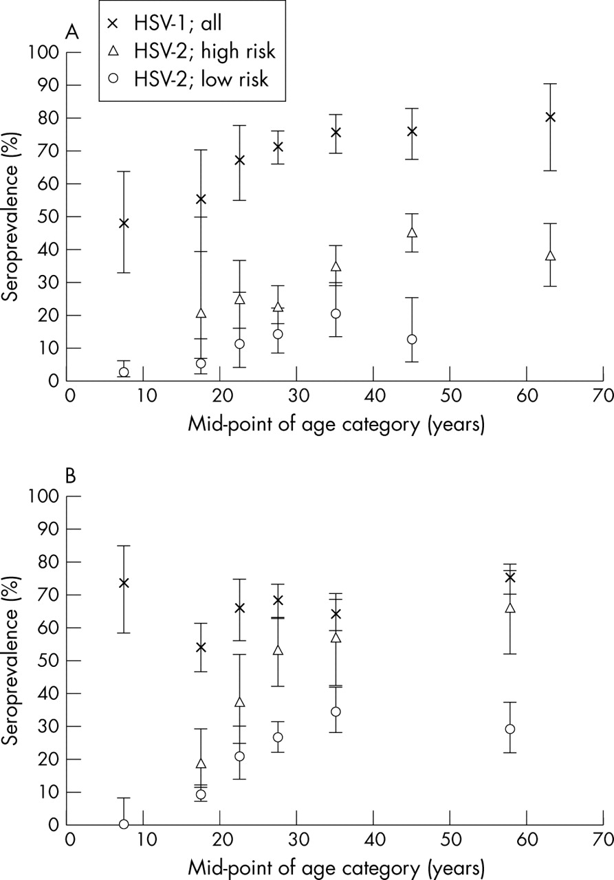 A systematic review of the epidemiology and interaction of