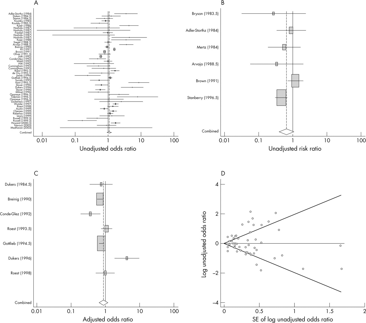 A Systematic Review Of The Epidemiology And Interaction Of Herpes Simplex Virus Types 1 And 2 Sexually Transmitted Infections