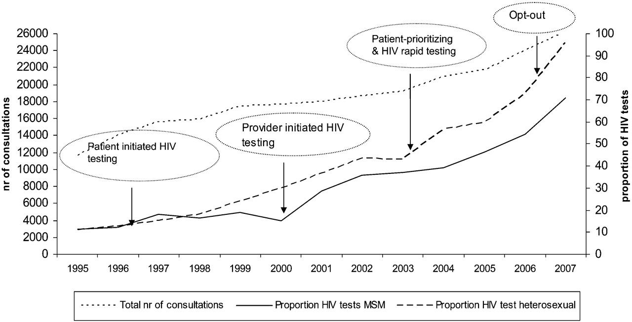 of HIV testing among men