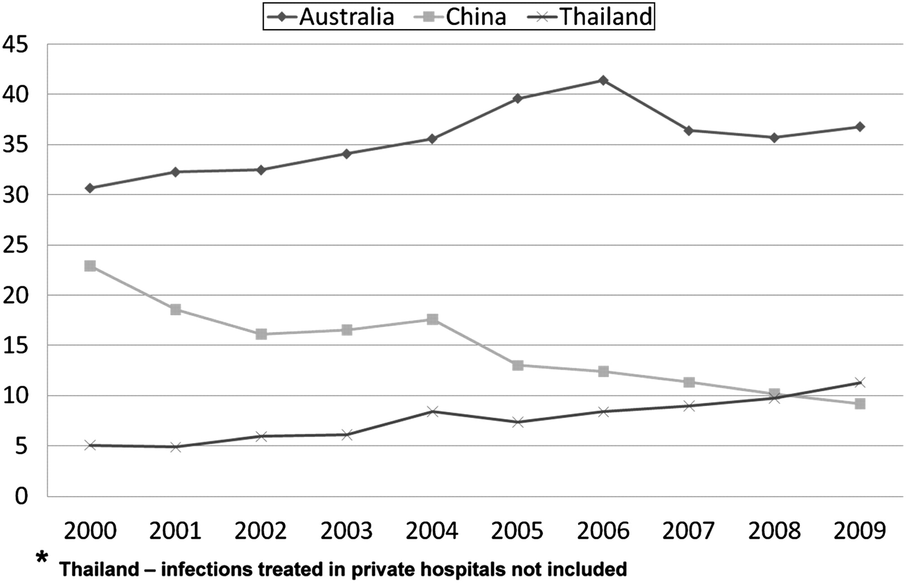 Sexually Transmitted Infections In Asia And The Pacific An