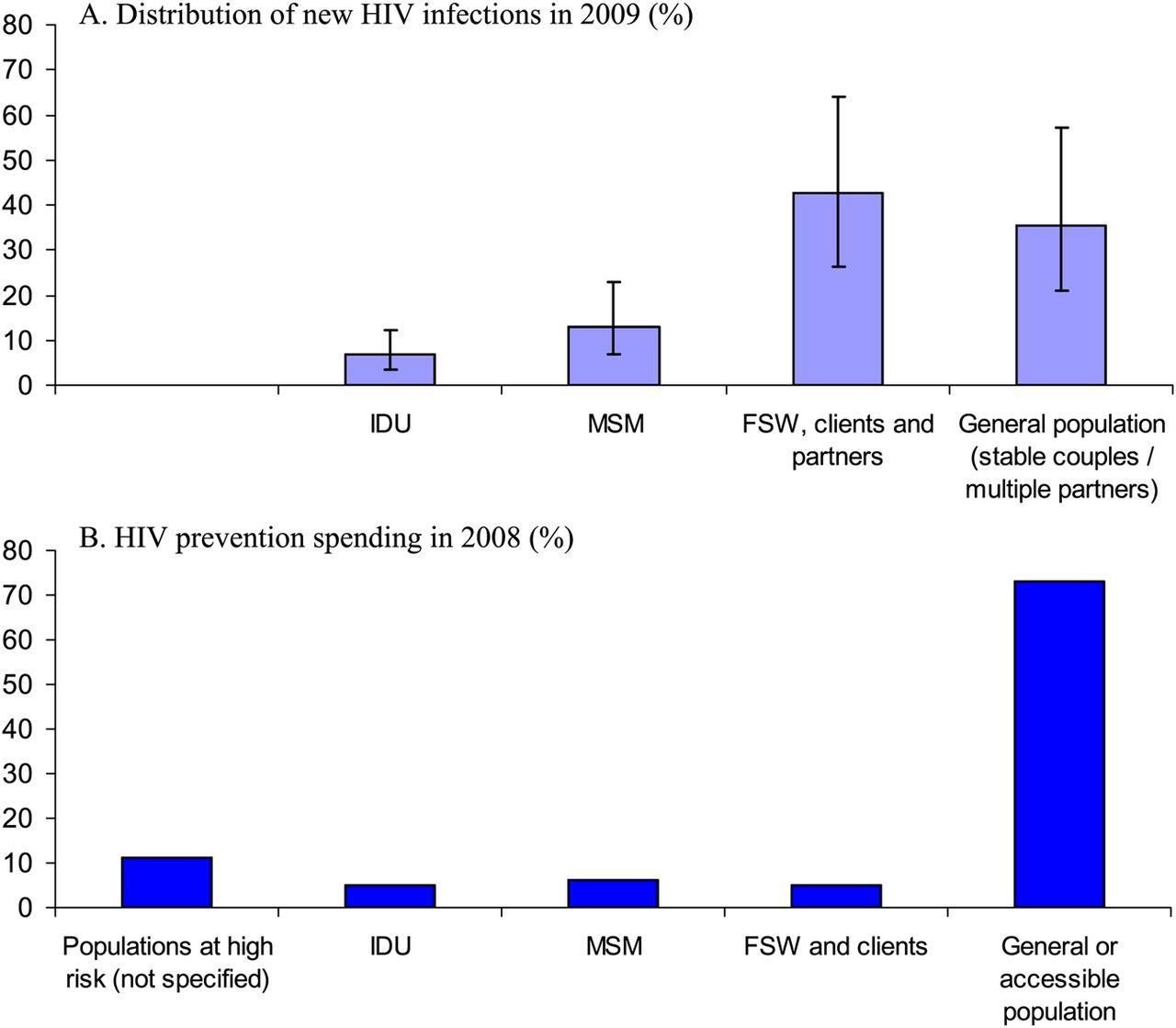 Major mode of hiv transmission heterosexual