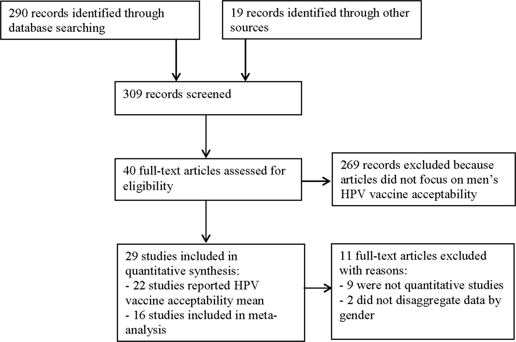 HPV vaccine acceptability among men: a systematic review and