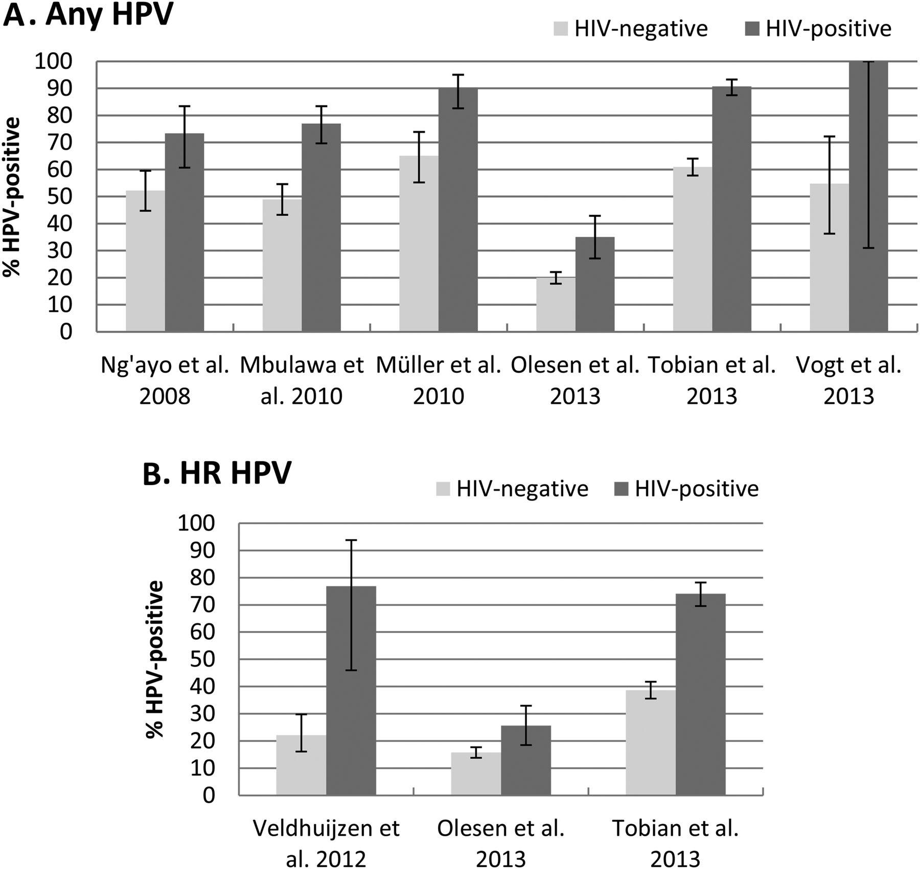 Human papillomavirus prevalence among men in sub-Saharan Africa: a