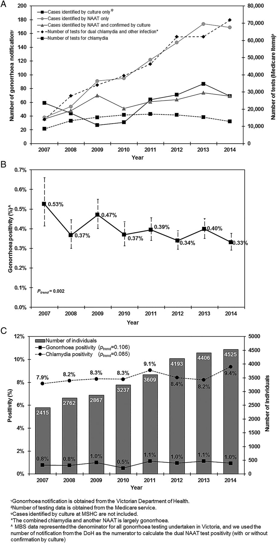 Trends in gonorrhoea positivity by nucleic acid