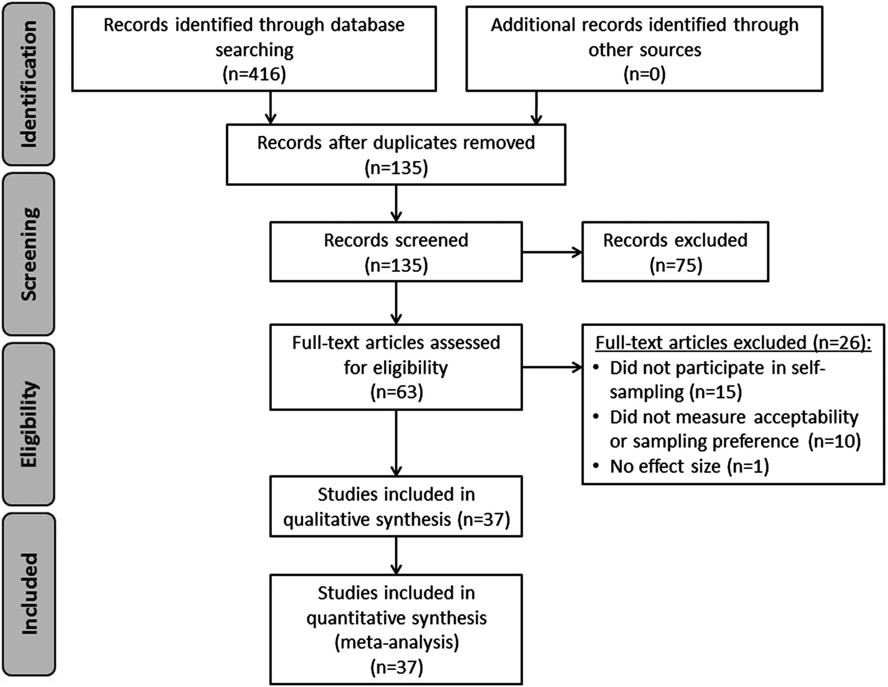 The acceptability of self-sampled screening for HPV DNA: a