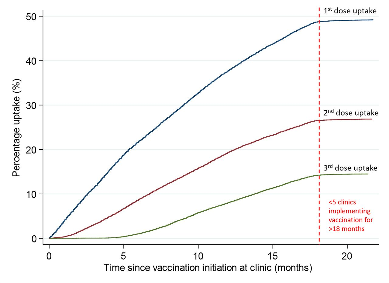 HPV vaccination of gay, bisexual and other men who have sex with men